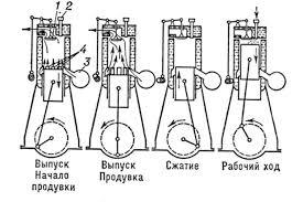 Реферат Двигатель внутреннего сгорания ДВС Схема работы двухтактного двигателя