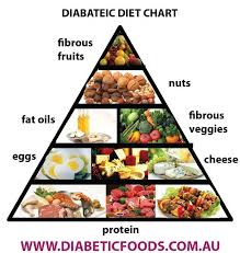 Pin On Diabetic Diets And Recipes