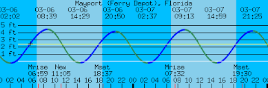 Tide Chart For Mayport Florida Mayport Ferry Depot Florida Tides And Weather For Boating