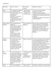 Muckrakers Chart W 2f16 Ppl Section 8 Docx Muckrakers