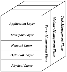 wireless sensor network wsn architecture and applications wireless sensor network architecture