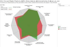 Nhl Player Comparison Chart Introducing Player Radar Charts Hockey Graphs