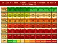 Hemoglobin A1c Conversion Table