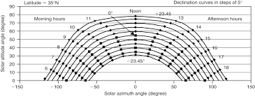 Sun Path Diagram An Overview Sciencedirect Topics