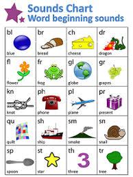 Free Ending Blends Chart Word Beginnings Sounds Chart Guruparents