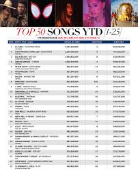 Hits Daily Double Rumor Mill Top 50 Songs Ytd
