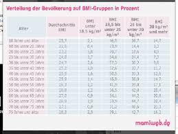 19 ssw gewichtszunahme tabelle