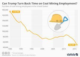 Mining Chart Chart Can Trump Turn Back Time On Coal Mining Employment