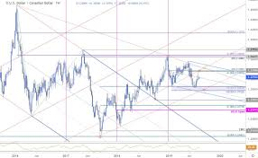 Usd To Cad Forecast Chart Canadian Dollar Price Outlook Usd Cad Four Week Rally