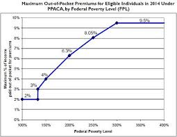 Affordable Care Act Poverty Level Chart Health Insurance Marketplace Wikipedia