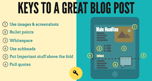 Write Better Blog Posts How To Write Posts People Actually Read
