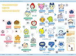 Tamagotchi 20th Anniversary Growth Chart Yasashii Tamagotch