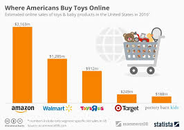 amazon balance sheet toys r bust another victim of amazon tutor2u business