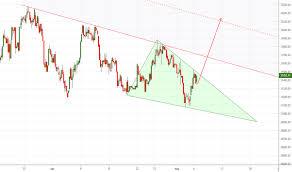 Mcx Tradingview