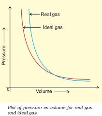 compressibility factor graph. the ratio pv/nrt is called compressibility factor. factor graph