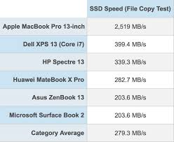 Hard Drive Performance Chart 2018 Macbook Pro Features Fastest Ssd Ever In A Laptop