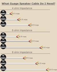 Speaker Wire Length Chart Choosing The Right Speaker Wire Speaker Wire Wire Cable