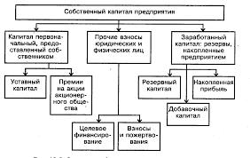 Реферат Финансовые ресурсы организации com Банк  Финансовые ресурсы организации
