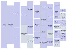 D3 Js Fullstack D3 And Data Visualization