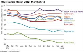Steel Price Chart 2013 Download Monthly Metal Price Trends Report For March 2013