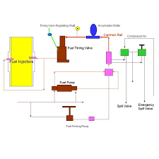 common fuel rail systems in diesel engines learn how crdi works diagram below the system overview