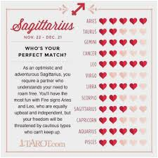 Aries Love Chart 21 Horoscope Signs Love Compatibility Chart Love Matches