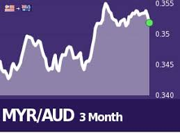Aud To Myr Chart 1 Myr To Aud Calculate Compare Save Best Exchange Rates