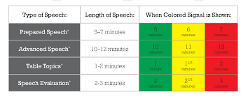 Toastmasters Speech Timing Lights What Do The Colored Signals Mean Toastmasters Waltham Ma