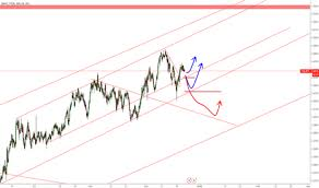 Yen To Baht Chart Thbjpy Chart Rate And Analysis Tradingview