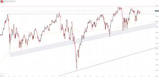 Ftse 100 Long Term Chart Dow Jones Nasdaq 100 Dax 30 And Ftse 100 Technical Forecasts