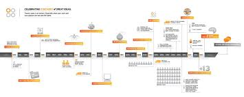 Year Timeline Timeline Infographic This Showed What Happened Each Year From 1980