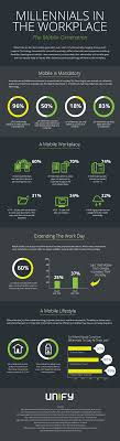 infographic millennials in the workplace unify blog
