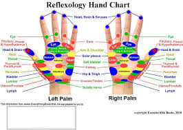 Foot Pressure Points Chart 59 Methodical Acupressure Chart Hand