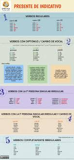 Pensar Verb Chart Spanish Ser Vs Estar Worksheets Printable Worksheets And
