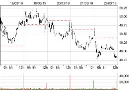 Gale Stock Chart Galenica Gale Stock Quotes And Prices Ch0360674466