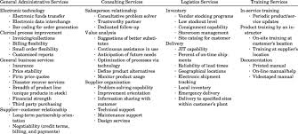 Define Customer Service An Inventory Of Value Added Customer Service Vacs
