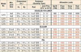 Glulam Beam Size Chart New Images Beam