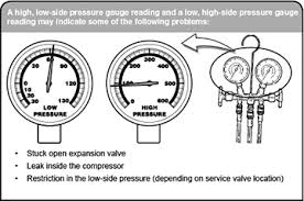 Ac Pressure Diagnostic Chart Air Conditioning Pressure Diagnosis