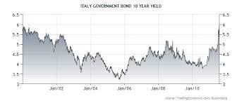 Italy Germany 10 Year Bond Spread Chart Business And Finances Italian Government Bond Yield Chart
