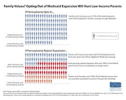 Medicaid Eligibility Income Chart Pa
