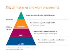 towards a national digital skills framework for irish higher towards a national digital skills framework for irish higher education