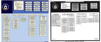 Director Of National Intelligence Organization Chart First Complete Look At The Cias National Clandestine