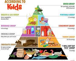 food pyramid 2015 kids. Plain Pyramid To Food Pyramid 2015 Kids FoodOddity
