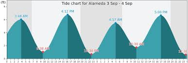 Alameda Tide Chart Alameda Tide Times Tides Forecast Fishing Time And Tide