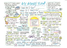 Money Flow Chart Money Flow Chart Money Matters Wealth Creation Creating