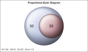 Euler Diagram Venn Proportional Euler Diagram Graphically Speaking