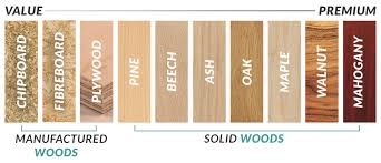 type of furniture wood. Wood Type Value Chart Of Furniture 123