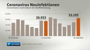 Angesichts der hochdynamischen entwicklung der infektionszahlen hat die landesregierung die dritte pandemiestufe ausgerufen. Video Corona Pandemie Neue Variante In Baden Wurttemberg Nachgewiesen Tagesschau De