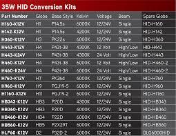 Hid Lumens Chart 35w Ss Hid Conversion Kits 12 24v Esg Asia Pacific