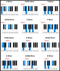 Piano Code Chart Free Printable Piano Chord Chart